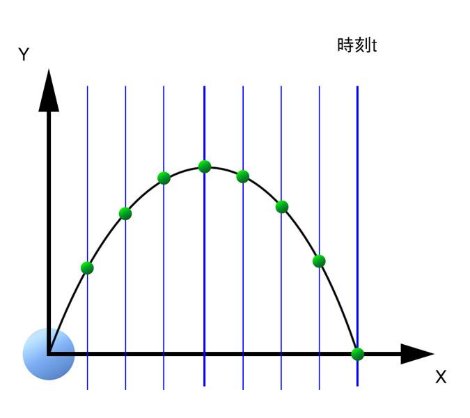予想経路の計算方針