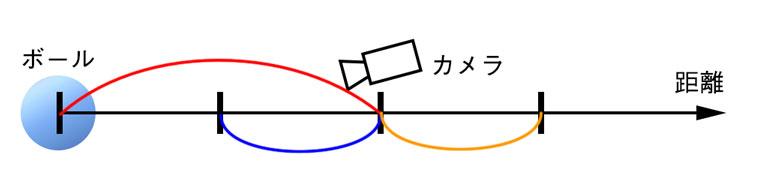 数直線での概念図