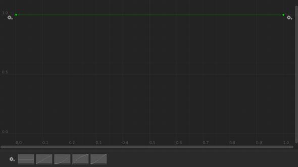 X軸の値によらず一定なのだポッター