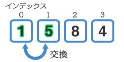 『5』と『1』を交換した