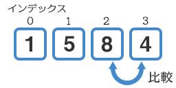 『8』と『4』の比較