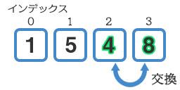 『8』と『4』の交換