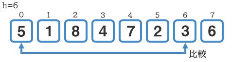 『5』と『3』の比較