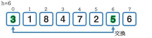 『5』と『3』の交換