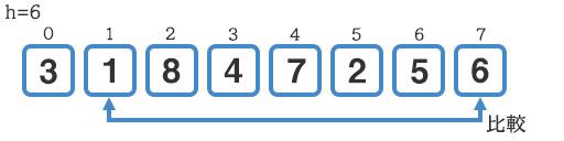『1』と『6』の比較