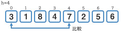『3』と『7』の比較