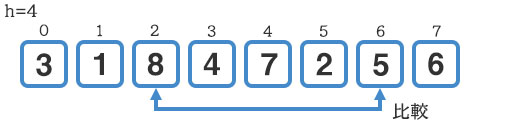 『8』と『5』の比較