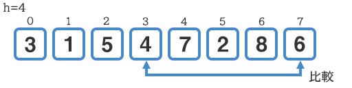 『4』と『6』の比較