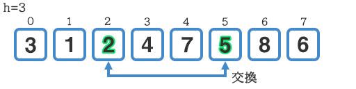 『5』と『2』の交換