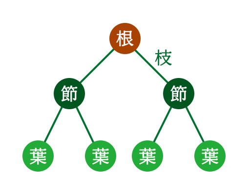 木構造の例
