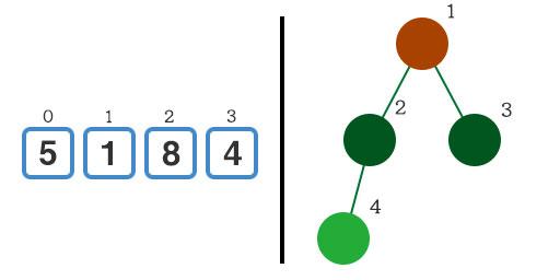 初期状態の配列