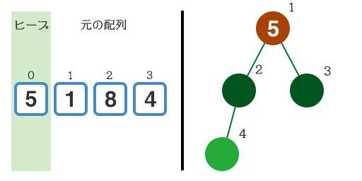 『5』をヒープに追加
