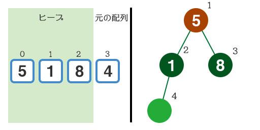 『8』をヒープに追加