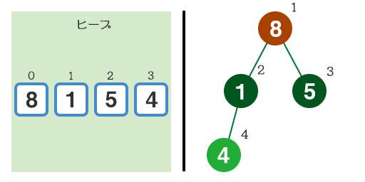 『4』をヒープに追加