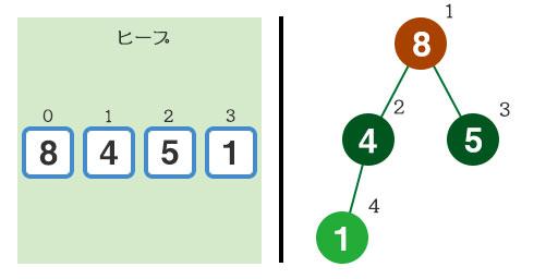 『1』と『4』を入れ替える