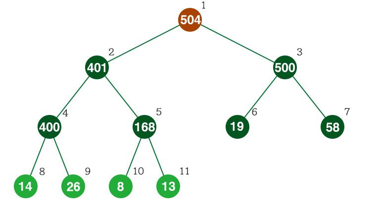 ヒープ構造の配列