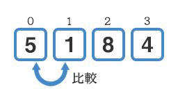 『5』と『1』の比較