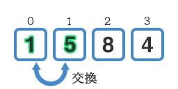 『5』と『1』の交換