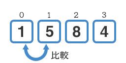 『1』と『5』の比較