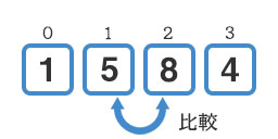 『5』と『8』の比較