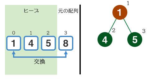 『8』と『1』を交換