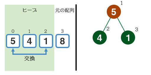 『1』と『5』の入れ替え