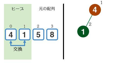 『1』と『4』を交換