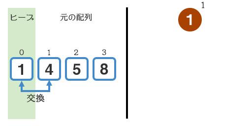 『4』と『1』を交換