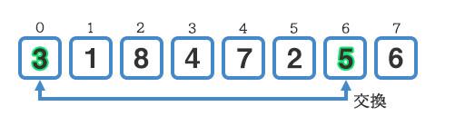 『5』と『3』を交換する