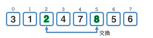 『8』と『2』を交換する